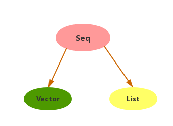 Image of Seq