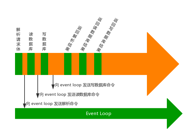 Image of Event handle