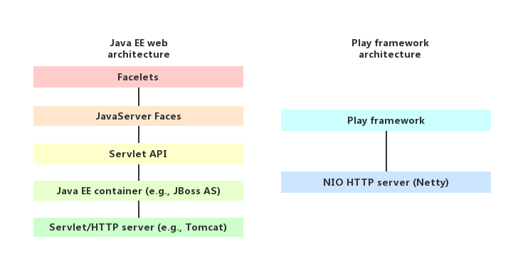 Image of play and java layer