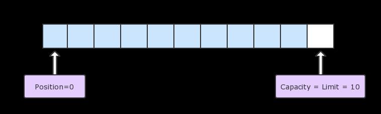 init-buffer