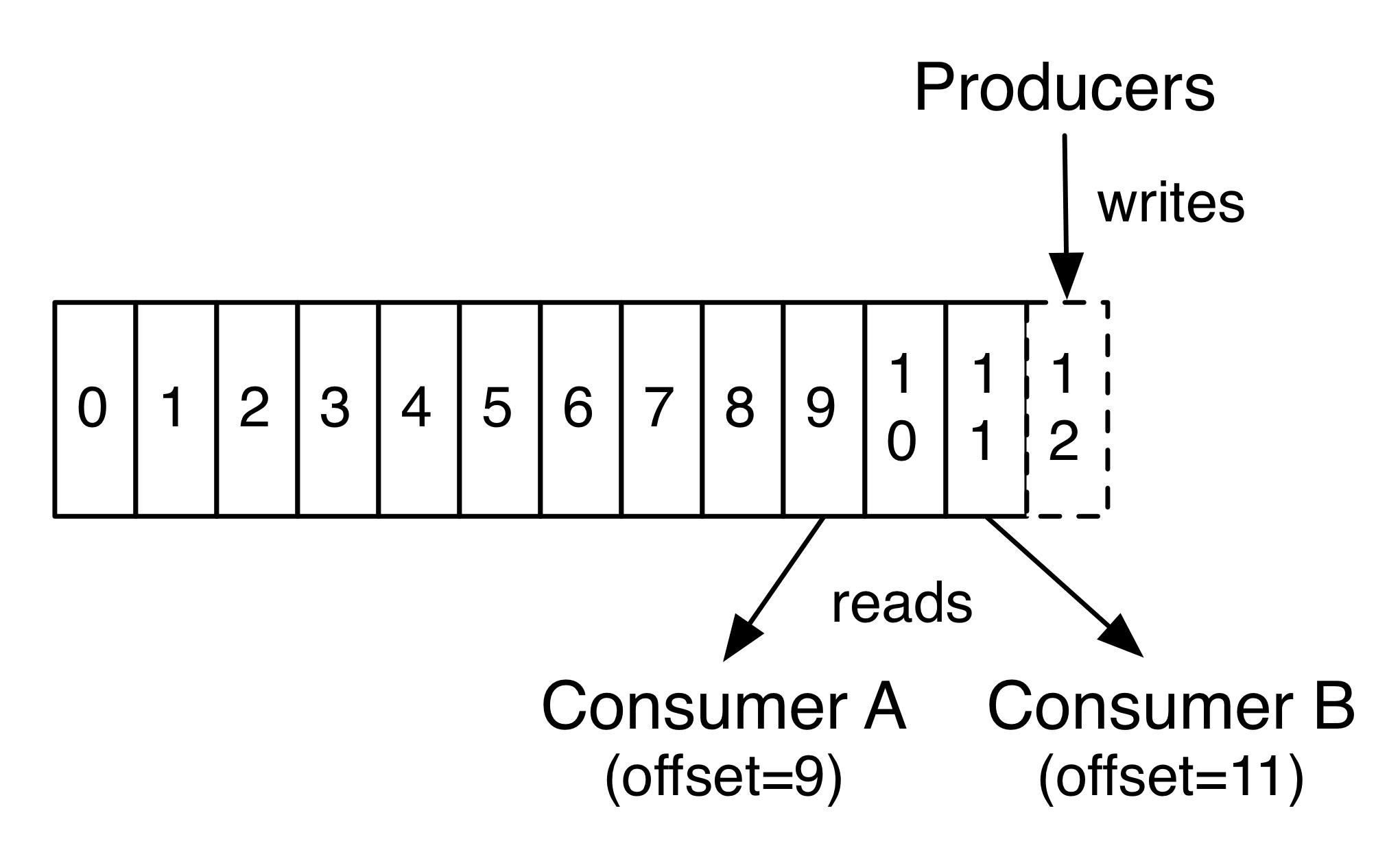 log-consumer